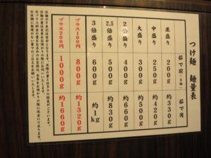 ら~麺(あっさり味)@創始麺屋武蔵:麺量表